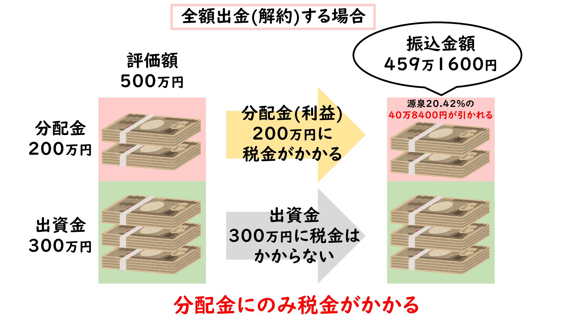 エクシア税金