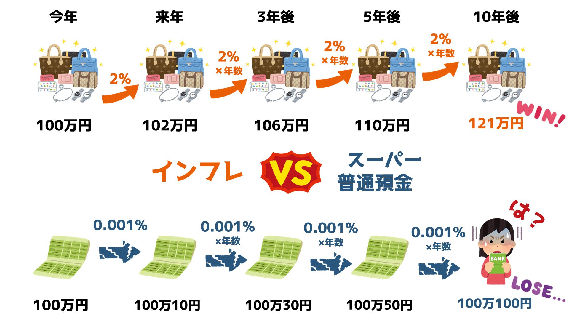 資産運用初心者インフレ